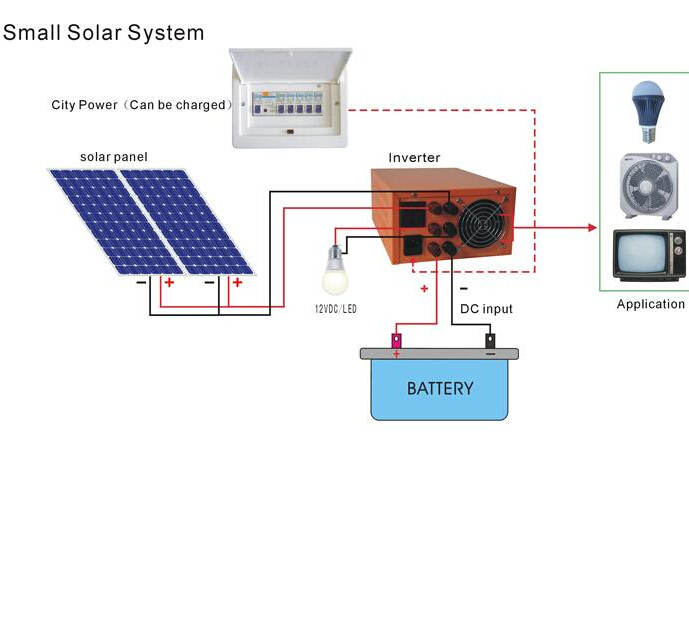 Off-grid solar systems 1