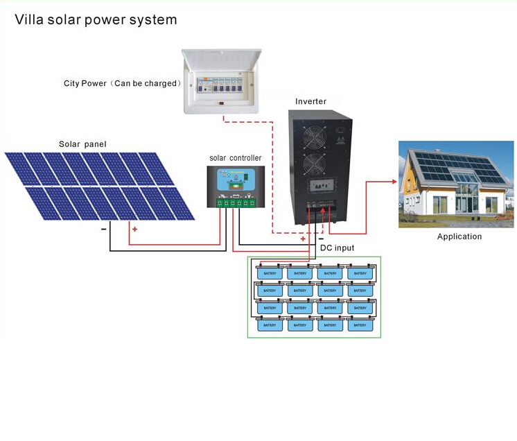 Off-grid solar systems 2