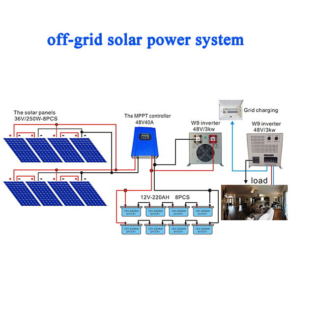Off-grid solar systems 5
